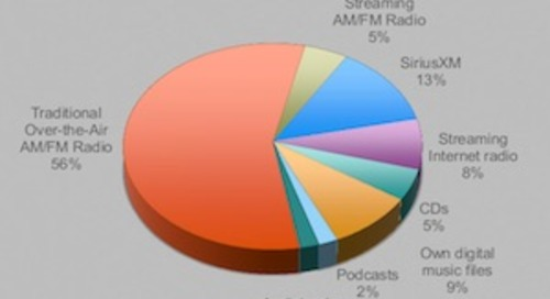 What Americans Listen to While Commuting