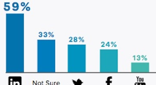 Content and Social Tactics That Generate Leads for B2B Marketers