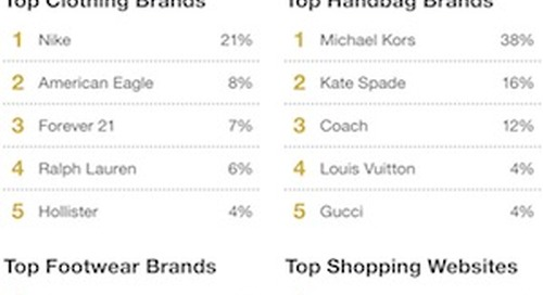 Teens' Favorite Media Platforms, Fashion Brands, and Restaurants
