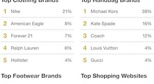 Teens' Favorite Media Platforms, Fashion Brands, and Restaurants