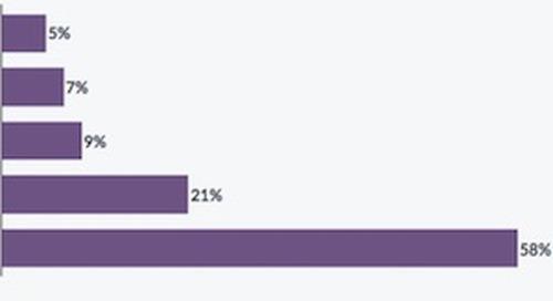 The Top Reasons Consumers Abandon Online Shopping Carts