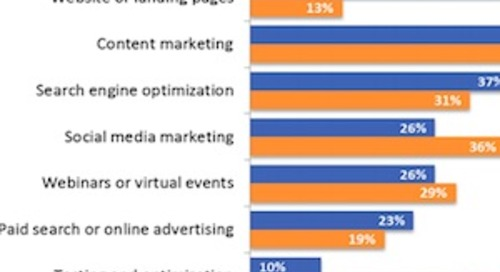 The Top Online Lead Generation Tactics and Metrics