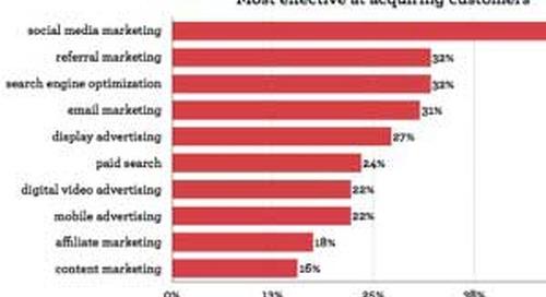 Retail Marketers' Top Digital Channels