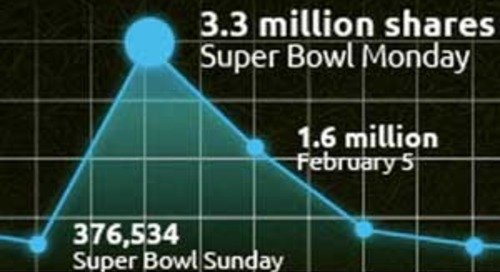 The 10 Most Shared Super Bowl Ads of All-Time