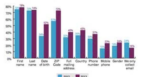 Email Design and Platform Trends