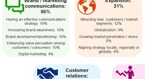 Key B2B Marketing Challenges and Strategies