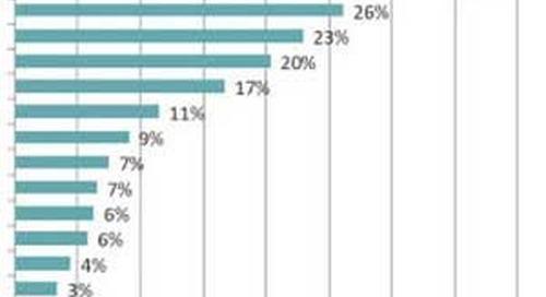 Do Americans Trust Advertisements?