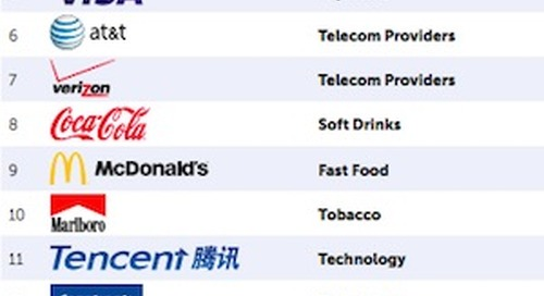 The 20 Most Valuable Global Brands in 2015