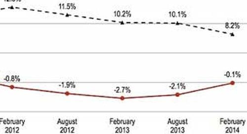 CMOs Bullish on US Economy, Struggling With Social Measurement