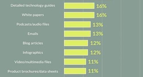 B2B Content on Social Media: Top Networks and Tactics