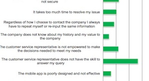 The Top Elements of Great (and Terrible) Customer Service