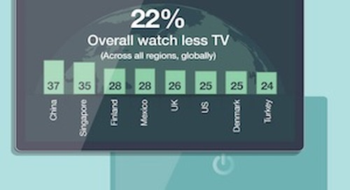 Consumers' Mobile Video Viewing Habits [Infographic]
