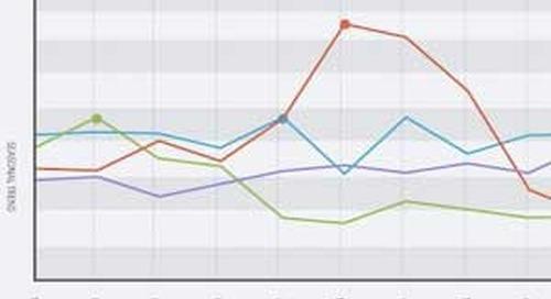 Seasonal Search Trends by Industry