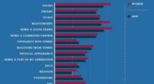 How Identity Influences Online Content Sharing [Infographic]