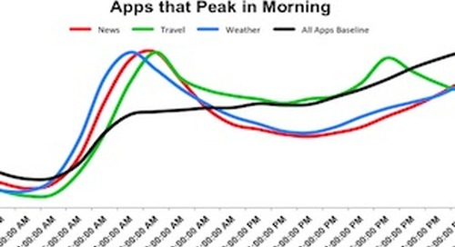 When Do People Use Mobile Apps Most?