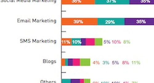 The State of Digital Marketing in India: Budget and Channel Trends