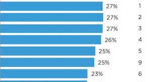 2015 Digital Marketing Budgets: Top Priorities, Metrics, and Challenges