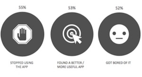 How Often (and Why) Consumers Delete Mobile Apps From Their Phones