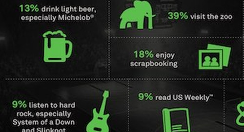 What March Madness Fans Like: Gardening, Wine, and Zoos [Infographic]