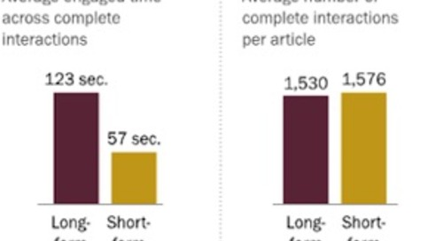 Do People Read Long Articles on Their Smartphones?