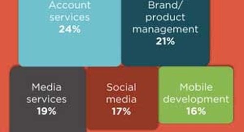 The US Marketing and Advertising Hiring Outlook