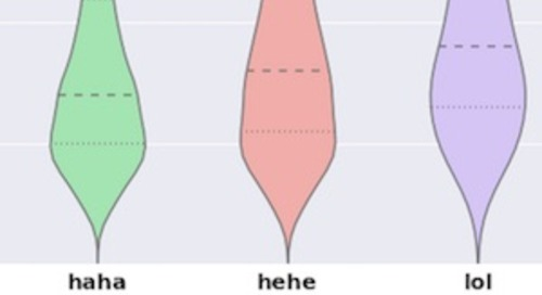 LOL vs. Haha: How People Laugh Online