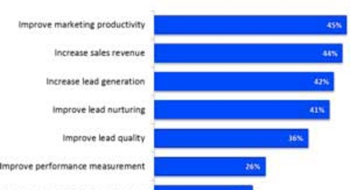 2014 Marketing Automation Benchmarks and Trends