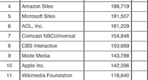 The Top 50 US Digital Media Properties