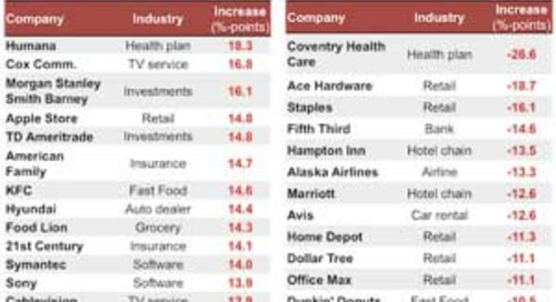 The Companies With the Best (and Worst) Customer Service Ratings