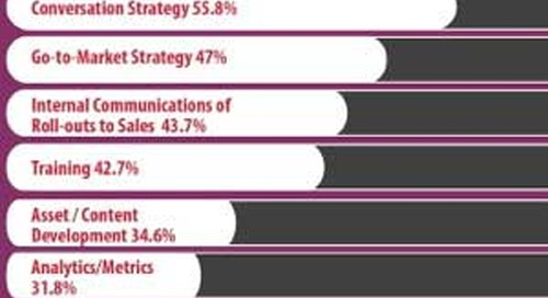 Are Demand Generation and Sales Teams Aligned? [Infographic]