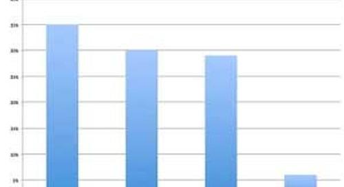 How B2B Buyers Consume Vendor Content