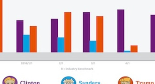 Which US Presidential Candidate Is Winning the Email Battle?