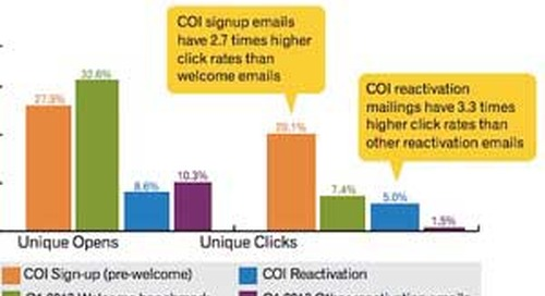 Email Marketing Tactics: What Worked (and What Didn't) in 2013
