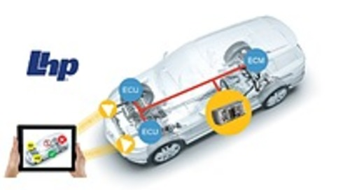 Automotive Functional Safety and Cyber Security Validation Framework