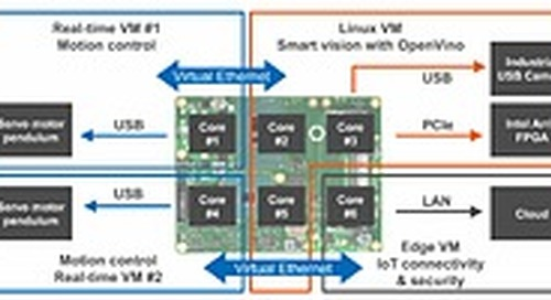 Intel, congatec and Real-Time Systems present industrial-grade application server platform for multiple real-time controls