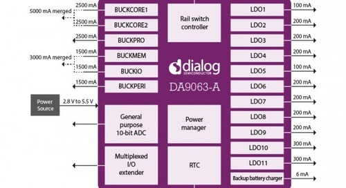 Dialog Semiconductor provides preferred power solution for Renesas' automotive SoCs