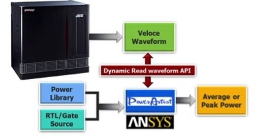 Emulation tools reinvigorate power analysis in large SoCs