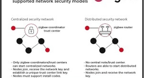 zigbee evolution continues with wireless IoT security updates