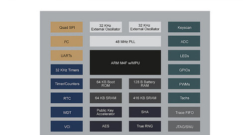 Low-power ARM-based MCU adds security features