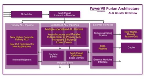 Imagination's PowerVR Furian GPU architecture ups performance, efficiency for VR/AR