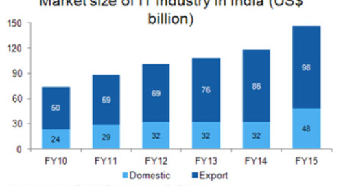Information technology, FDI, and economic growth in India: An overview