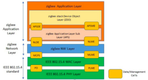 zigbee porting on a new microcontroller/RF chip