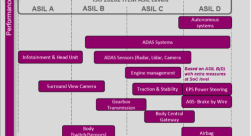Functional safety, AI collide in automotive behind heterogeneous MIPS core