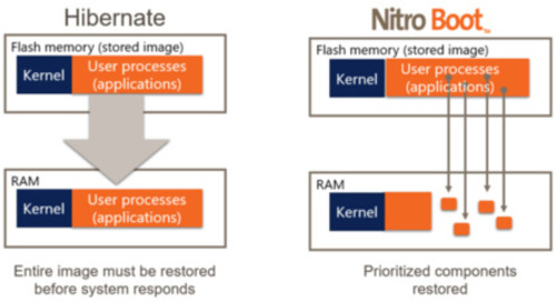 Cut your embedded system's boot time with Datalight's NitroBoot