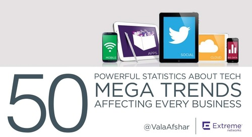 50 Powerful Statistics About Tech Megatrends Affecting Every Business