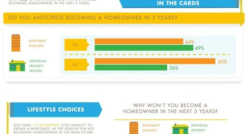 Rent Is The New Buy (Infographic)