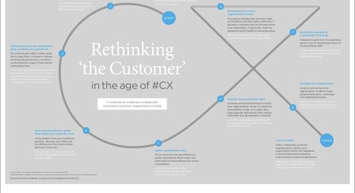 Rethinking 'the Customer' in the age of CX [infographic]