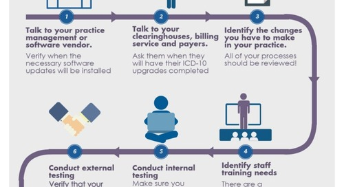 Six Things You Have to Do Now to Prepare for ICD-10