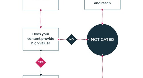 When Should Your B2B Content Be Gated? [Flowchart]