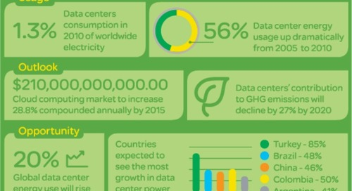 Infographic - The data on data center energy